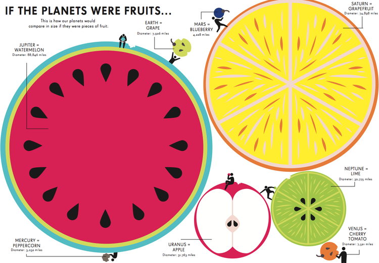 If planets were fruits, Space by Simon Rogers and Jennifer Daniel.